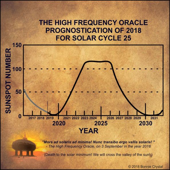 The_High_Frequency_Oracle_Prognostication_of_2018_for_Solar_Cycle_25_c_2018_Bonnie_Crystal_c